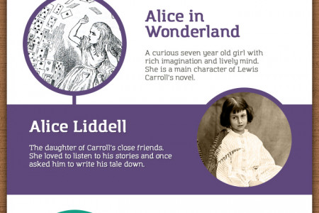 10 Fiction Characters Based on Real People Infographic