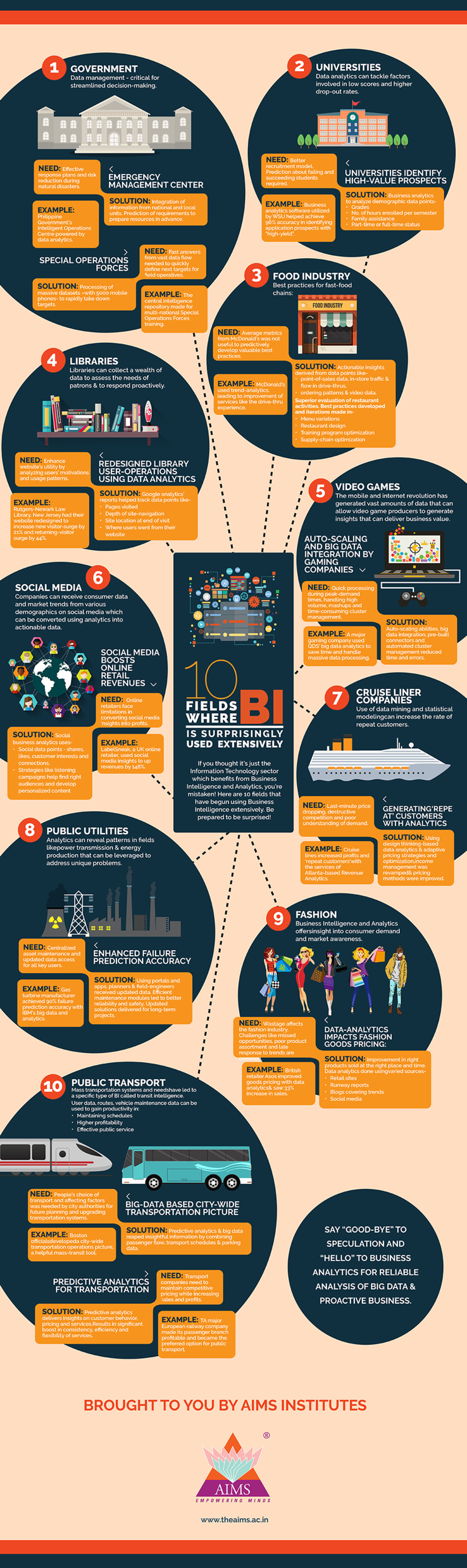 10 Fields Where BI is Surprisingly Used Extensively Infographic