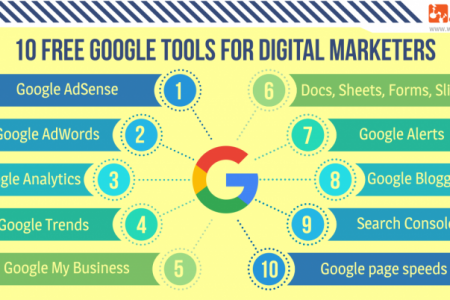 10 Free yet MUST HAVE Google Tools for Digital Marketers - Webtraffic Infographic