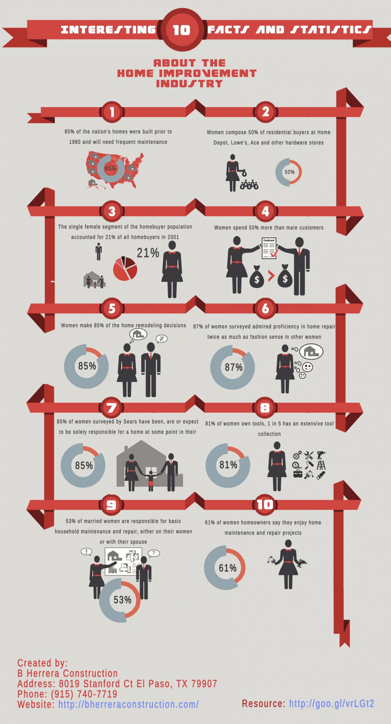 Interesting 10 Facts and Statistics About the Home Improvement Industry Infographic
