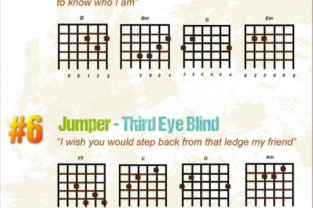 10 Guitar Songs for Beginners  Infographic