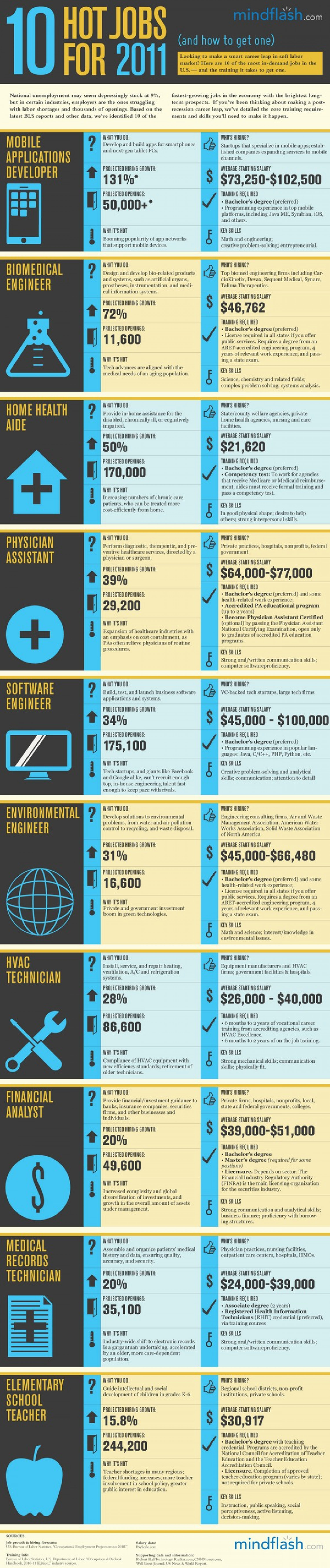 10 Hot Jobs for 2011 Infographic