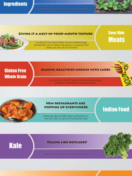 10 Hottest Food Trends in 2014 Infographic