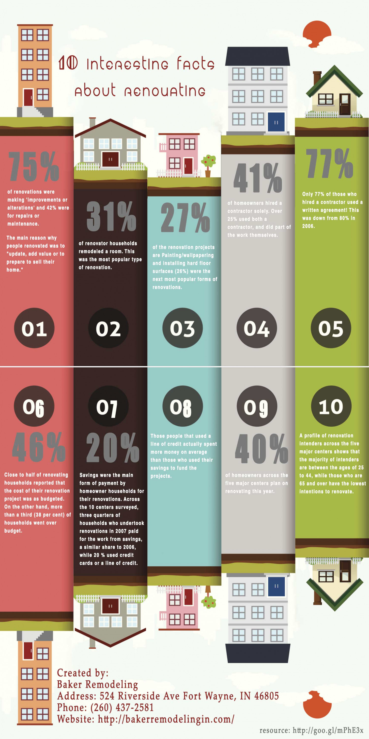 10 Interesting Facts About Renovating Infographic