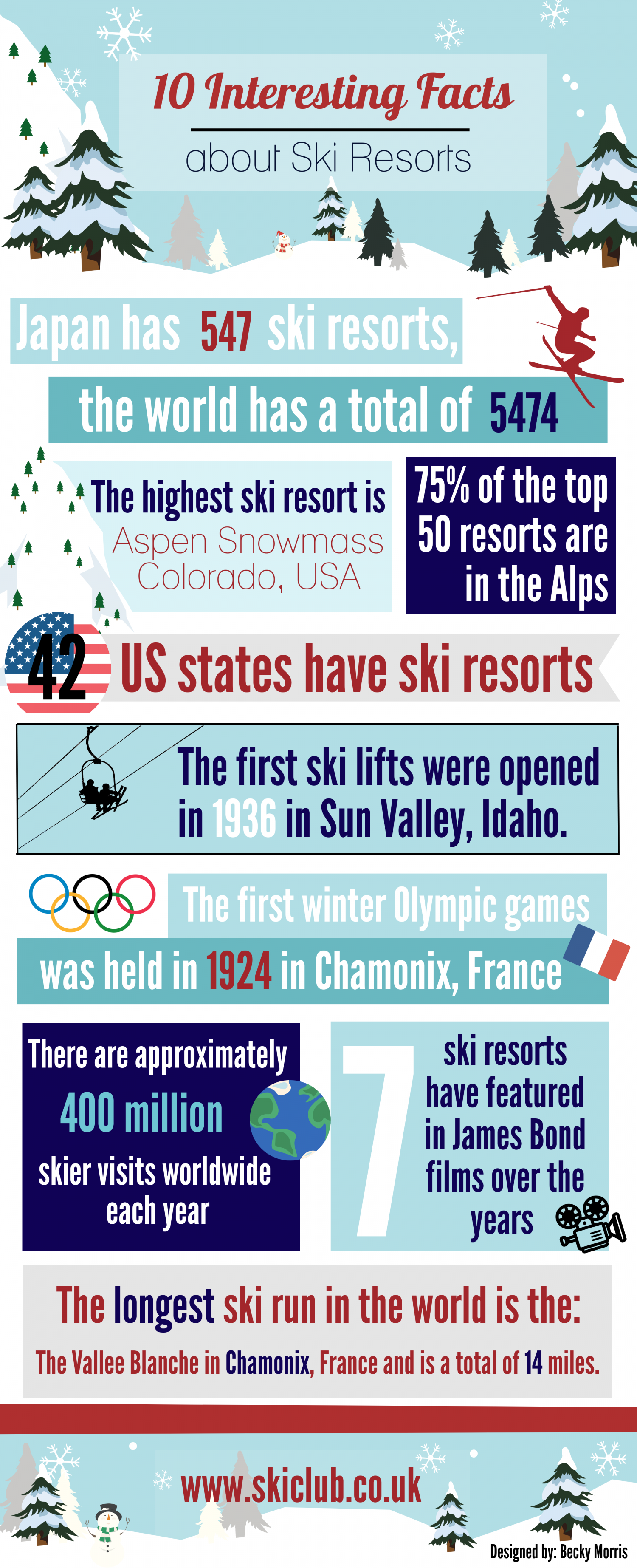 10 Interesting Facts about Ski Resorts Infographic