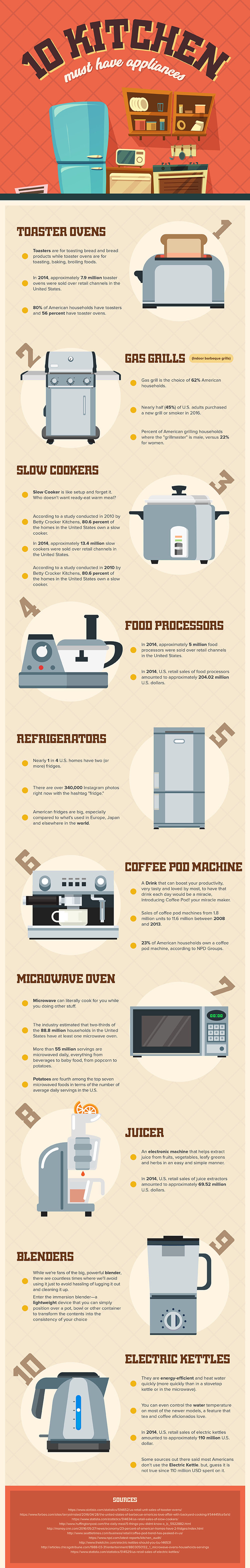 10 Kitchen Must Have Appliances Infographic