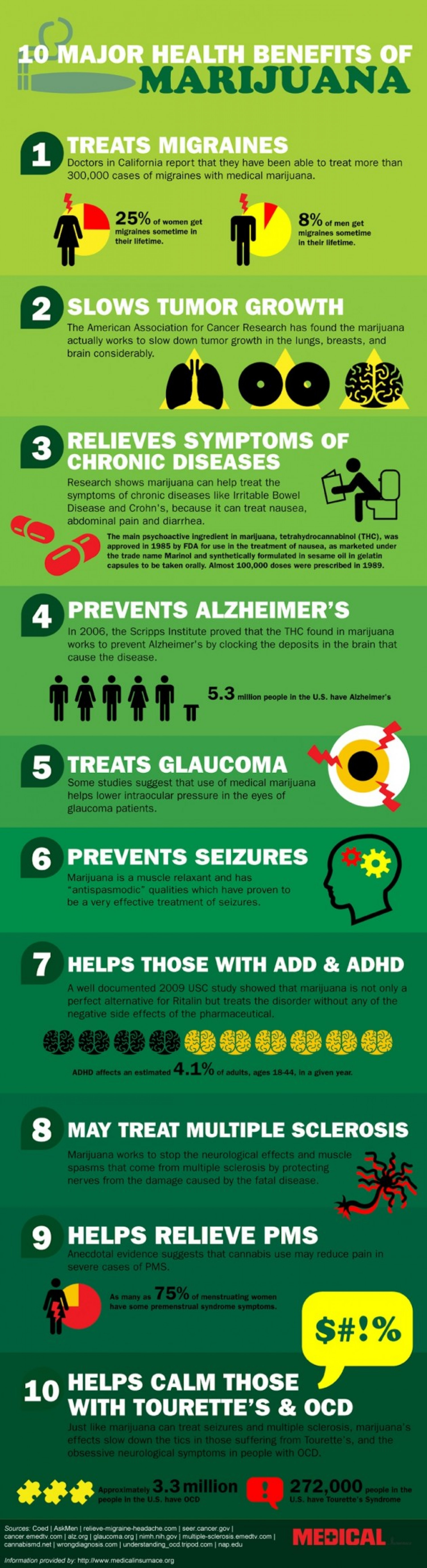 10 Major Health Benefits of Marijuana Infographic