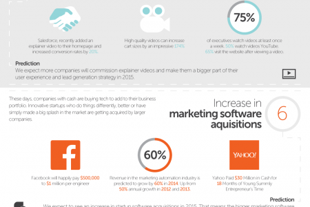10 Marketing Predictions for 2015 Infographic