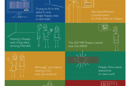 10 Memories of Floppy Days Infographic