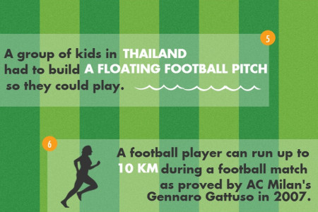 10 Mind-Blowing Facts About Football Infographic