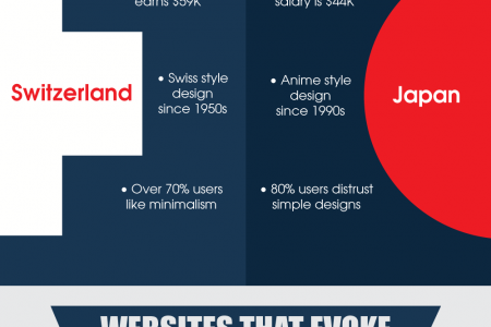 10 Mistakes to Avoid in UI Design that Evoke Negative Reactions: Lessons from Swiss and Japanese Websites  Infographic