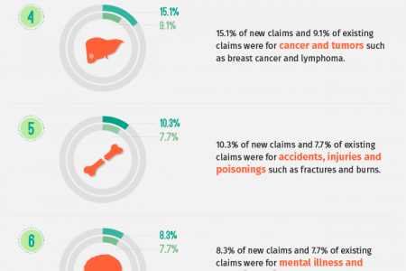 10 Most Common Conditions for Social Security Disability Claims Infographic