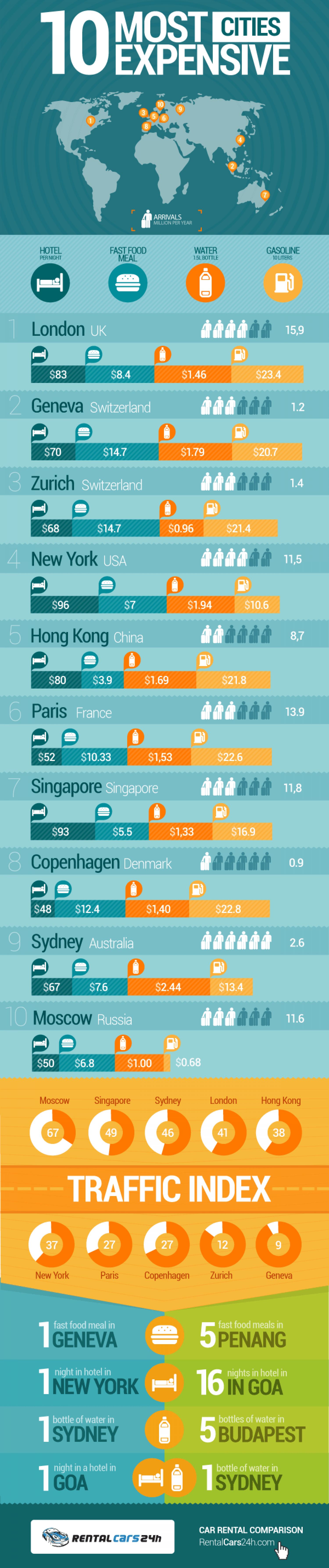 10 Most Expensive Cities Infographic