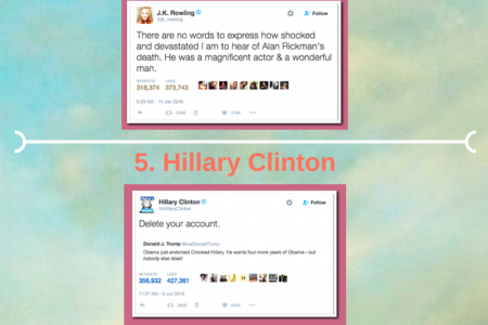 10 Most Popular Tweets Of 2016 So Far Infographic