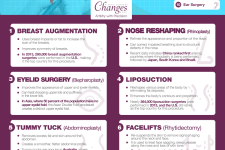 10 Most Popular Types of Plastic Surgery Around the World Infographic