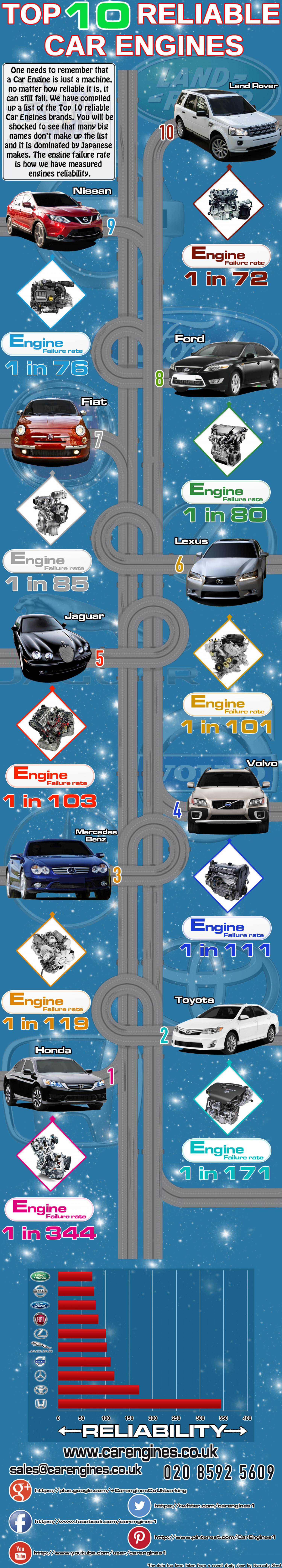 10 Most Reliable Car Engines Infographic
