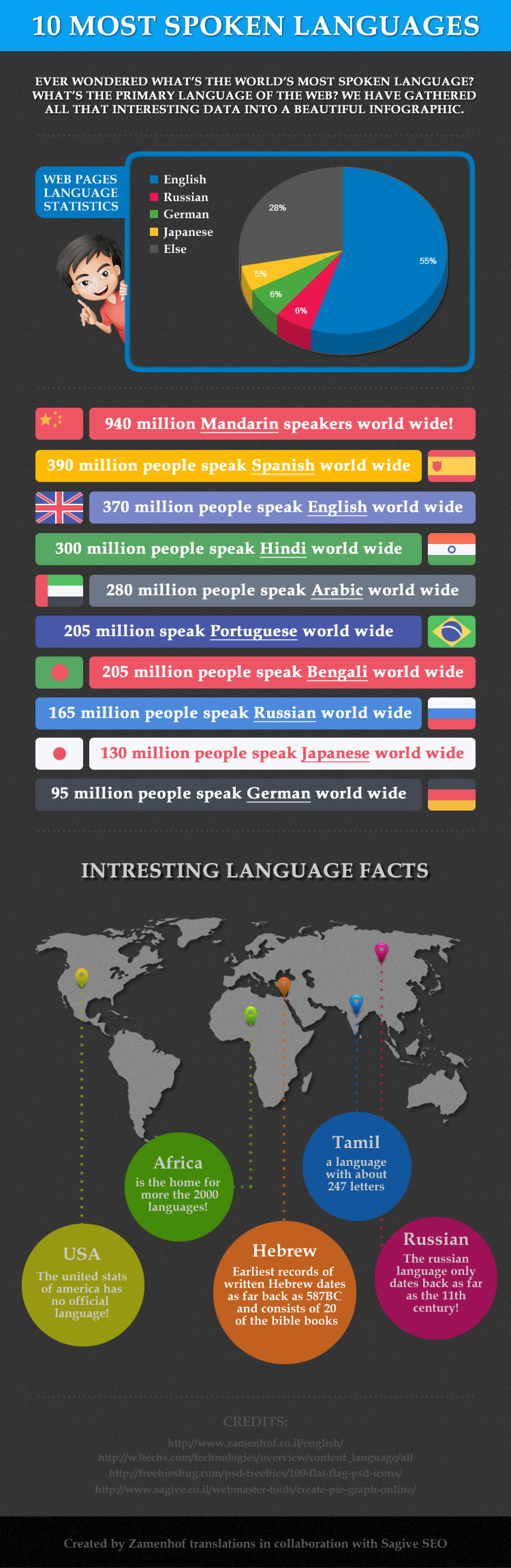 Most Spoken Languages Visually - Top 10 speaking languages