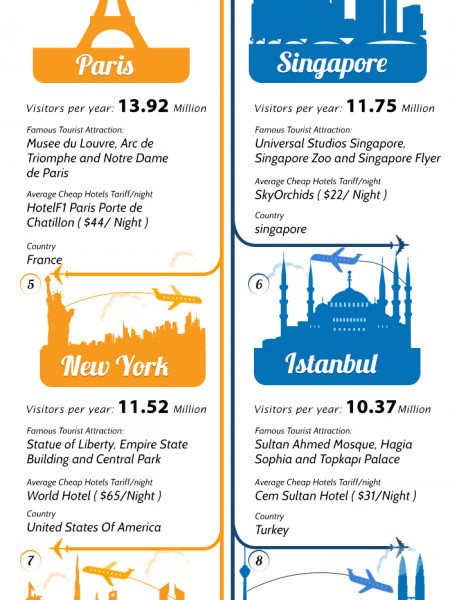10 Most Visited Cities In The World- 2013 Infographic
