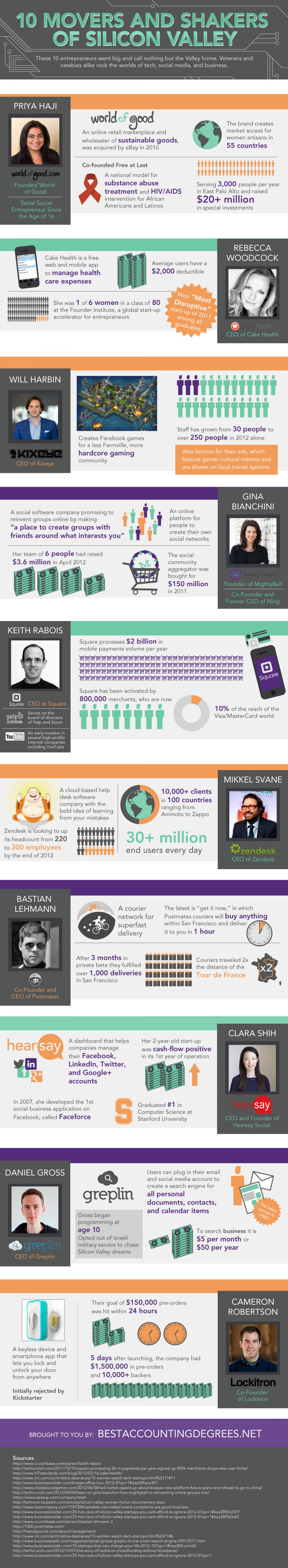 10 Movers and Shakers of Silicon Valley Infographic