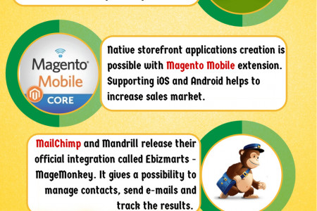 10 Must-Have Magento Extensions Infographic