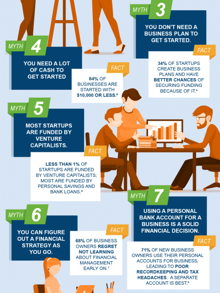 10 Myths about starting a business that you probably believe Infographic