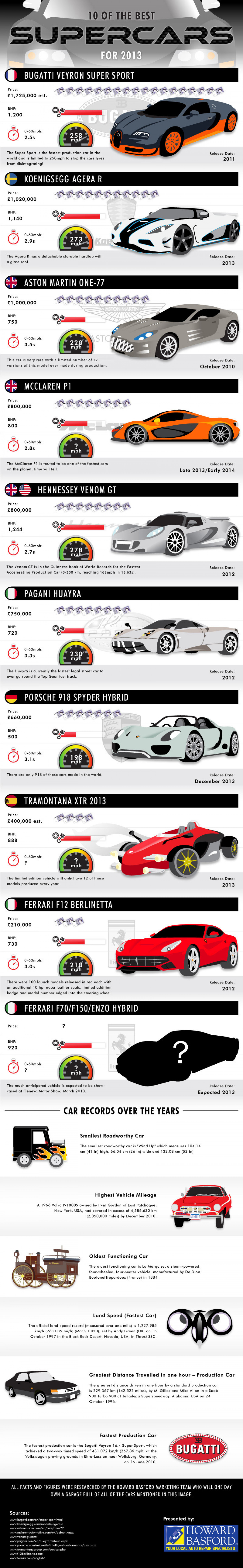 10 of the best Supercars for 2013 Infographic