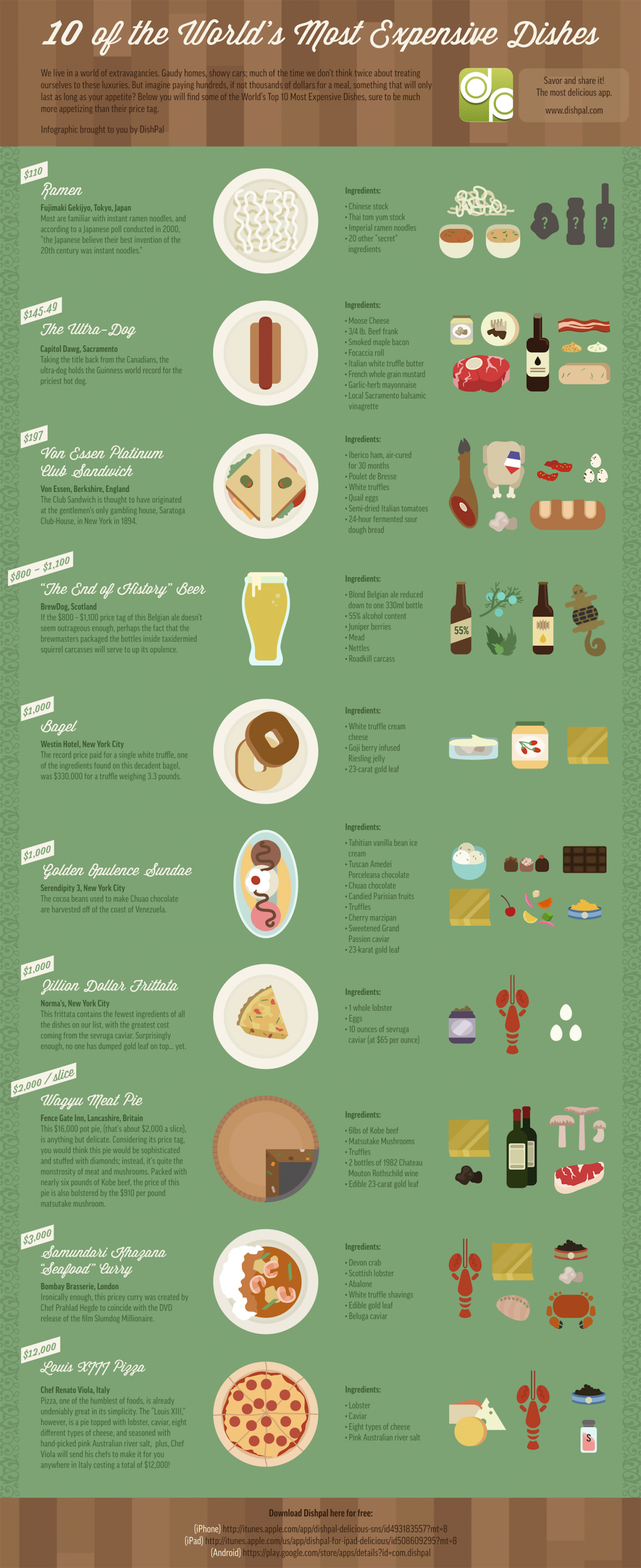 10 of the World's Most Expensive Dishes Infographic