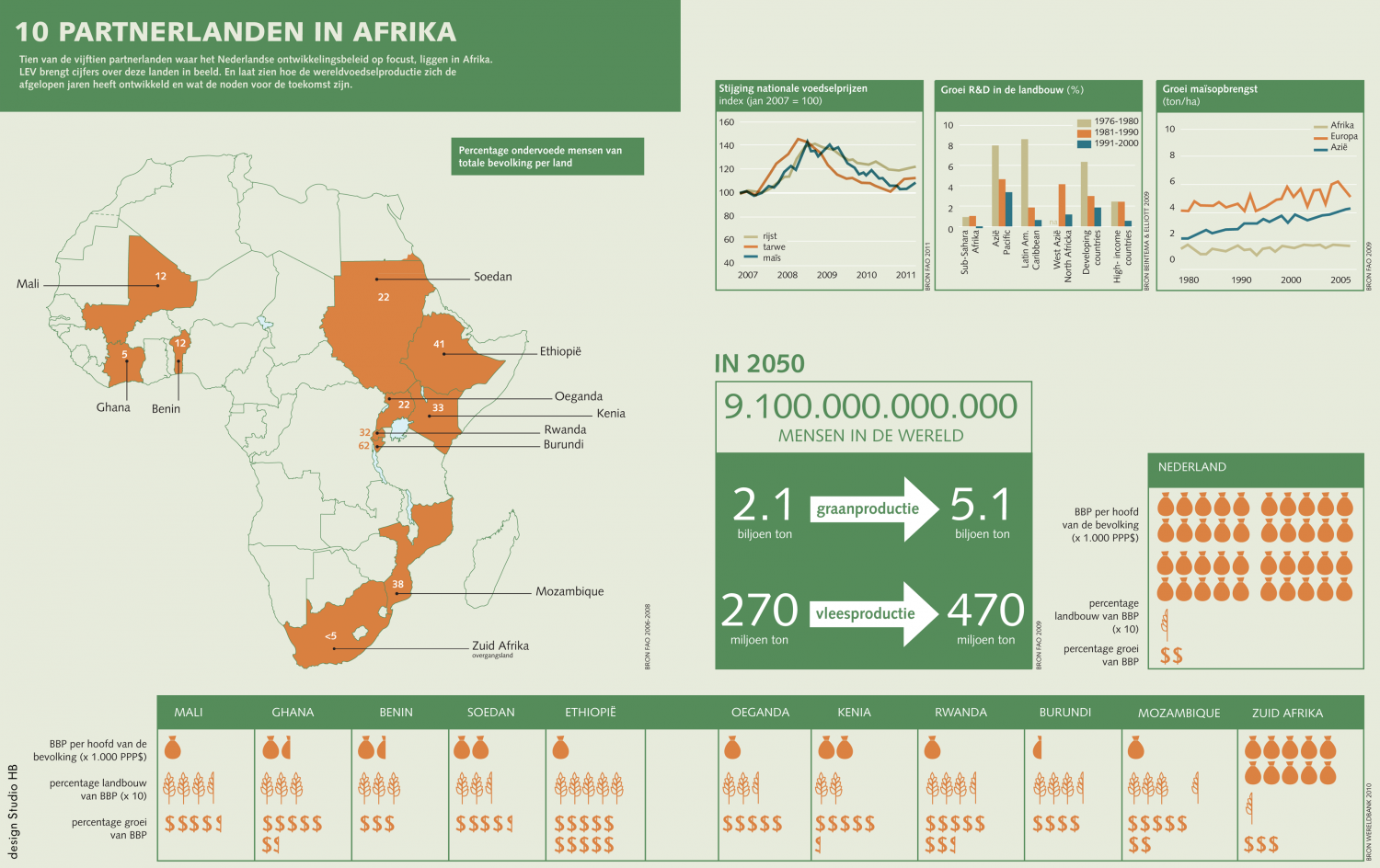 10 partners in Africa  Infographic