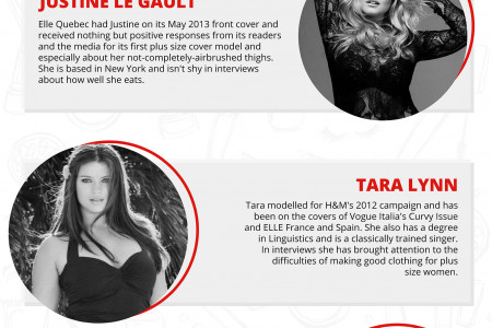 10 Plus Size Models For The Year 2015 Infographic