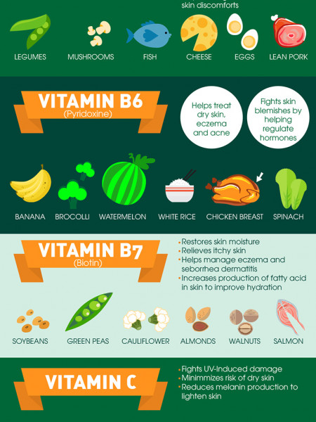 10 Powerful Vitamins for Younger Looking Skin Infographic
