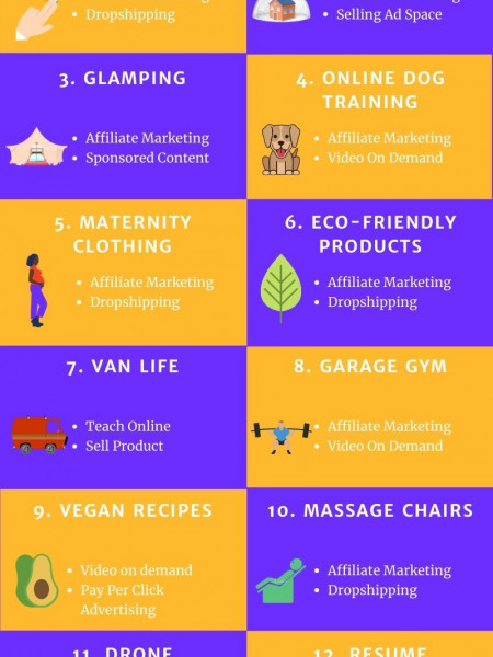 10+ Profitable Niches With Low Competition (And How To Monetize Them) Infographic