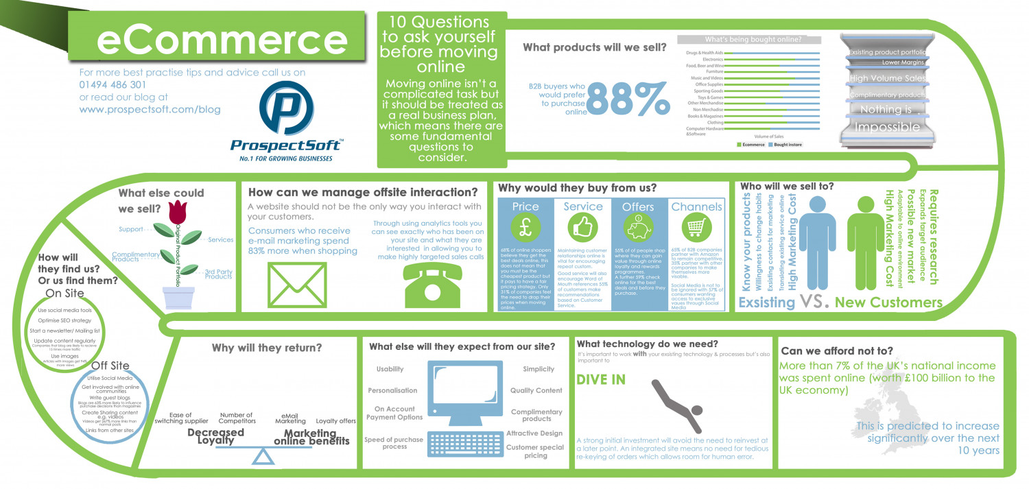 10 Questions to Ask Yourself Before Moving Online Infographic