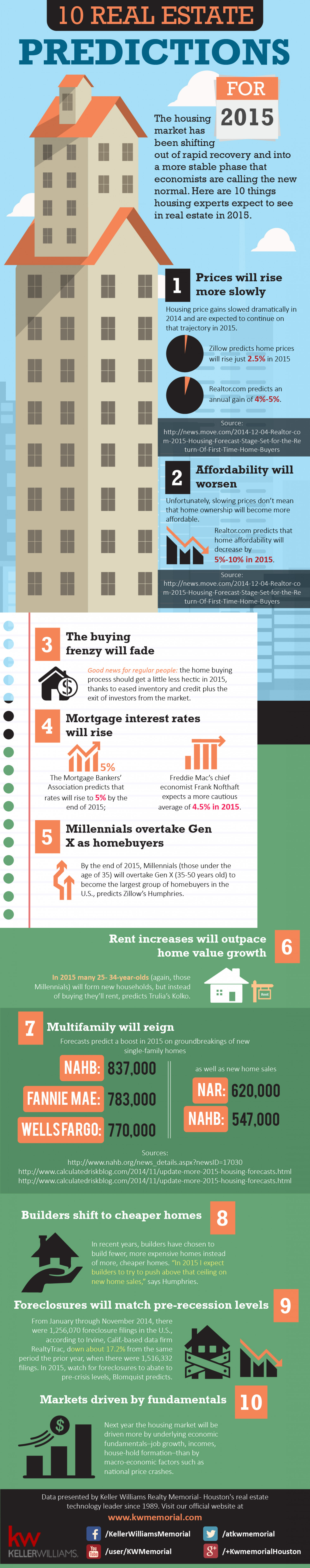 10 Real Estate Predictions For 2015 Infographic