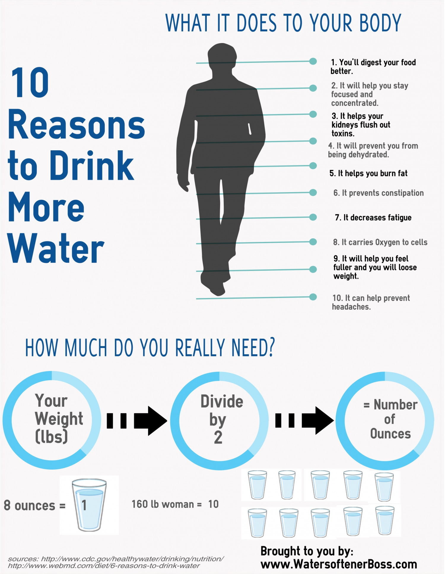 10 reasons to drink water visual ly