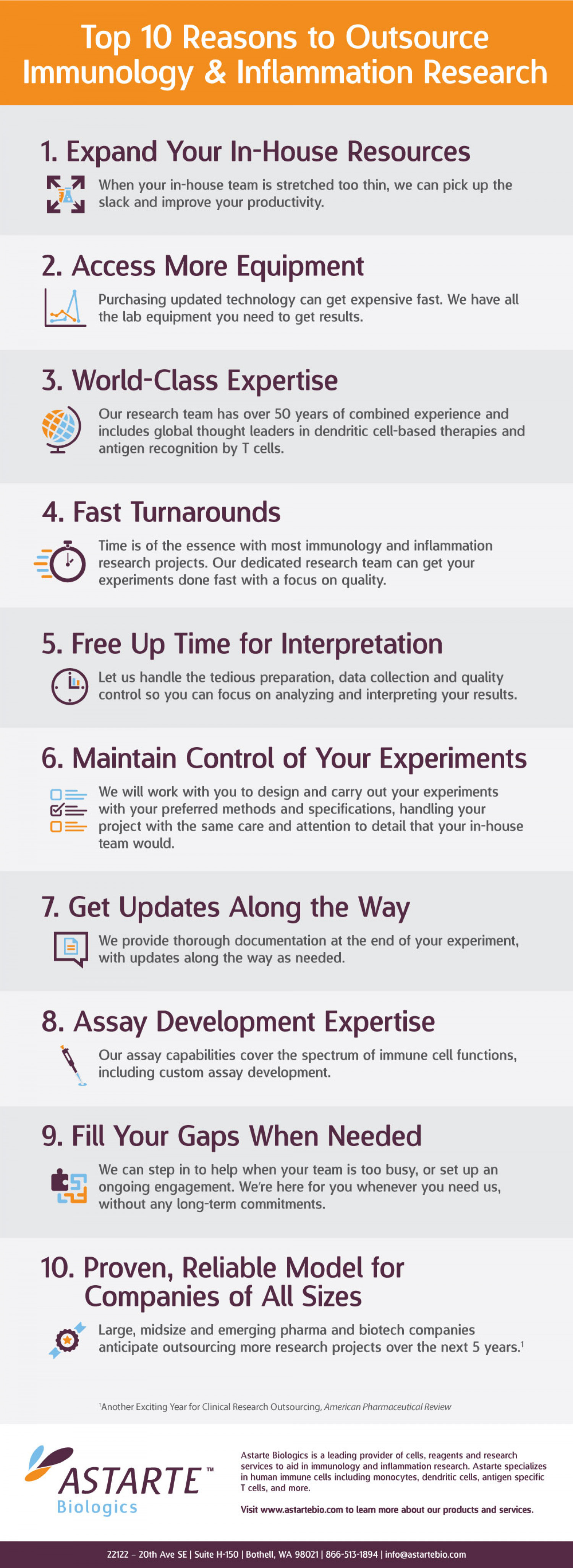 10 Reasons to Outsource Scientific Research Infographic