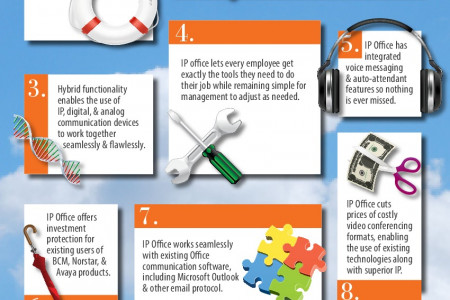 10 Reasons to use IP Office Infographic