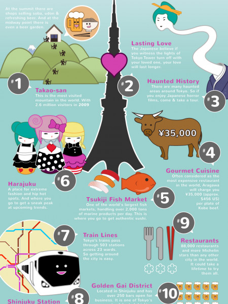 10 Reasons to Visit Tokyo Infographic