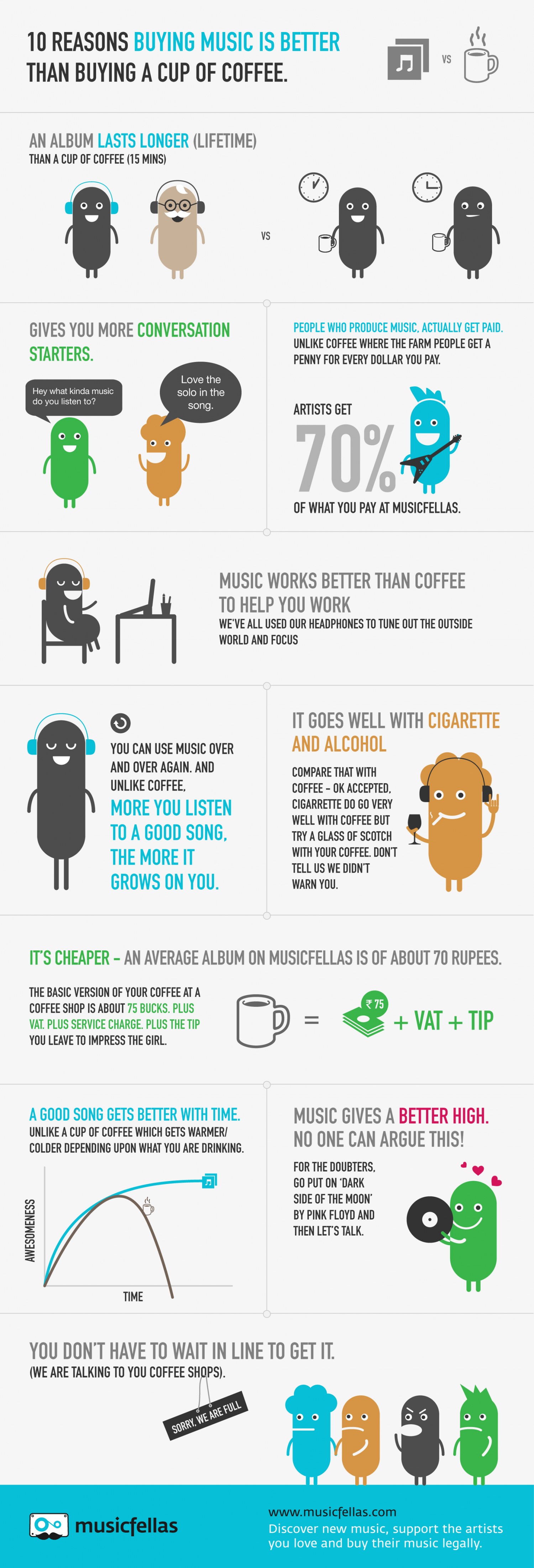 10 reasons why buying music is better than a cup of coffee Infographic