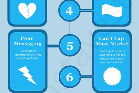 10 Reasons Why Twitter is Dying Infographic
