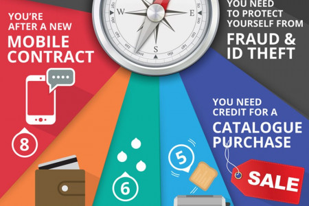 10 Reasons Why You Should Check Your Free Credit Report Infographic