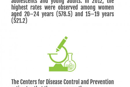 10 Reasons Why You Should Get Tested for STDs Infographic