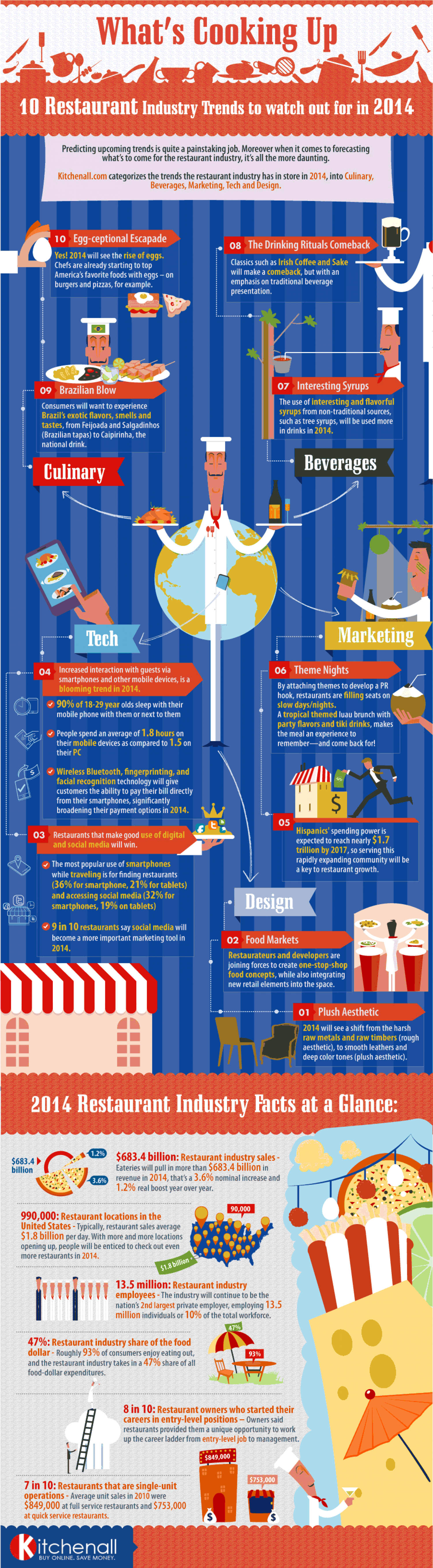 10 Restaurant Industry Trends to Watch Out For in 2014 Infographic