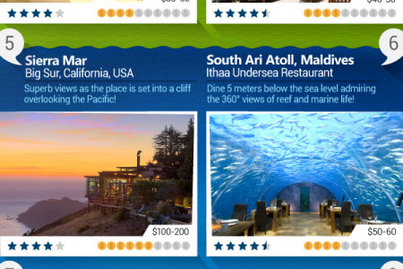 10 Restaurants With The Most Spectacular Views In The World! Infographic