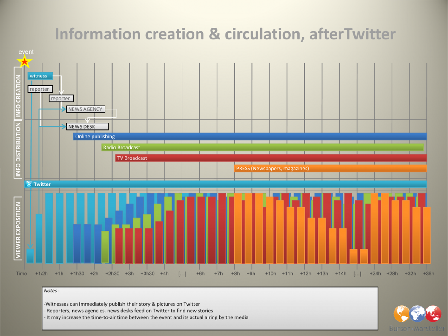 10 Revealing Infographics about the Web Infographic