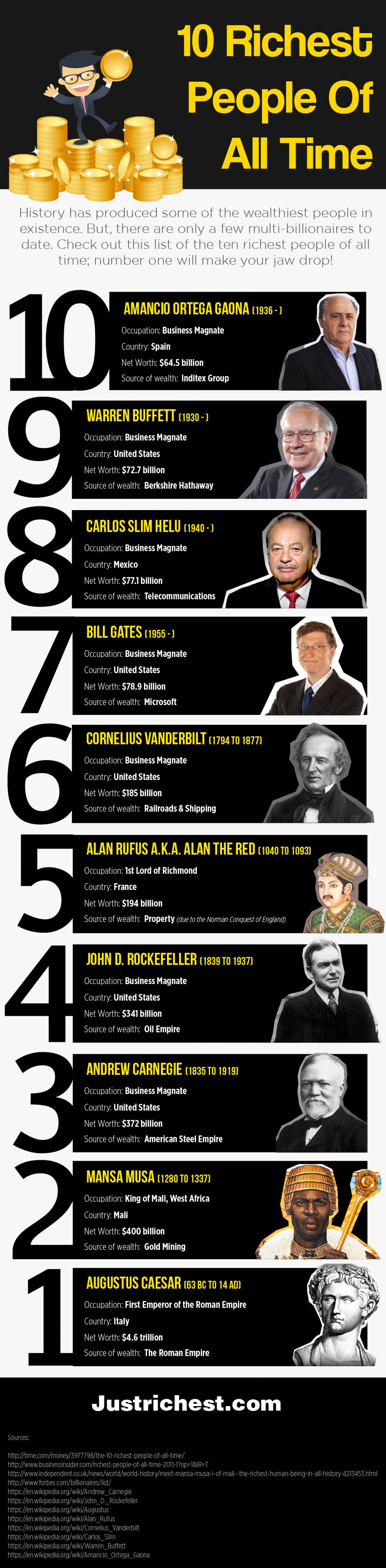 10 Richest People of All Time Infographic
