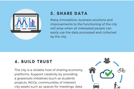 10 Rules for smart city success Infographic
