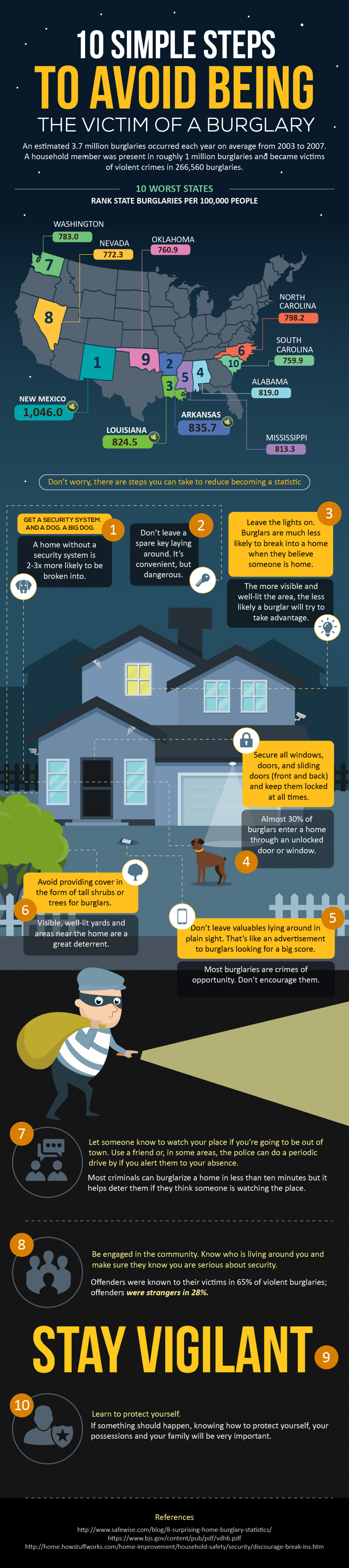10 Simple Steps To Avoid Being The Victim Of A Burglary Infographic
