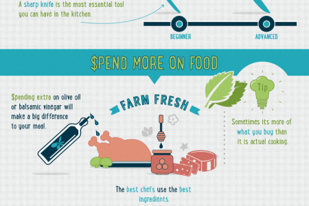 10 Simple Steps to Becoming A Great Chef Infographic