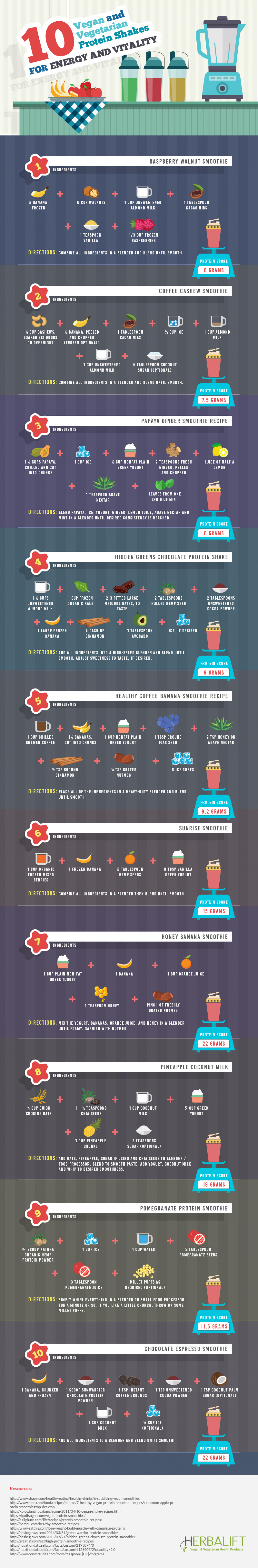 10 Smoothies for Energy and Vitality Infographic