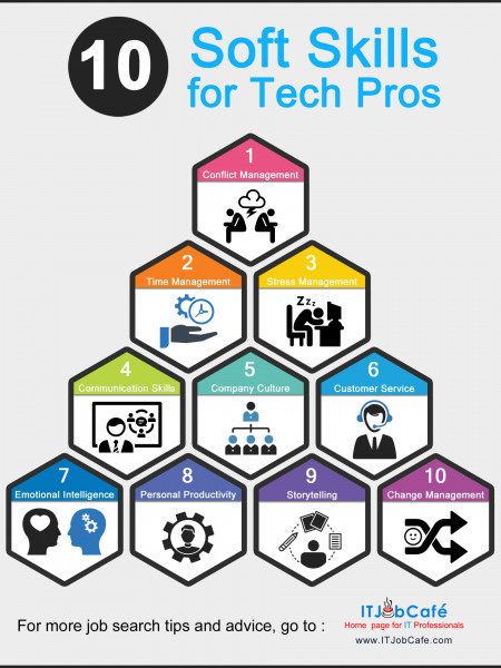 10 soft skills for tech Professionals Infographic